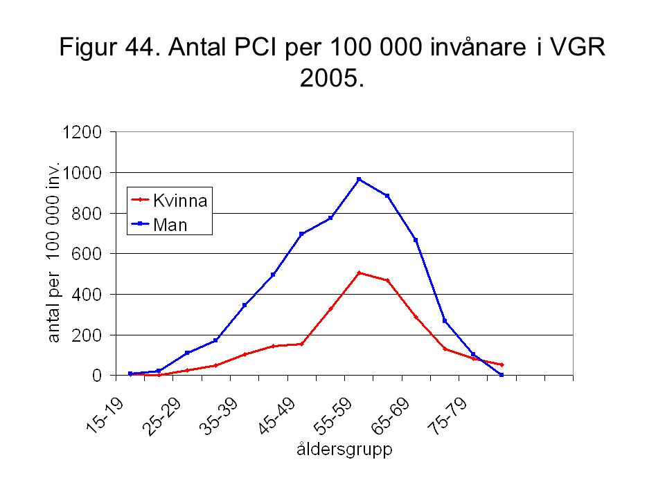 Figur 44. Antal PCI per 100 000 invånare i VGR 2005.