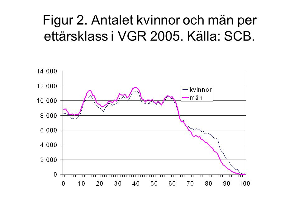 Figur 2. Antalet kvinnor och män per ettårsklass i VGR 2005. Källa: SCB.