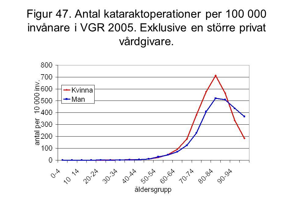 Figur 47. Antal kataraktoperationer per 100 000 invånare i VGR 2005. Exklusive en större privat vårdgivare.
