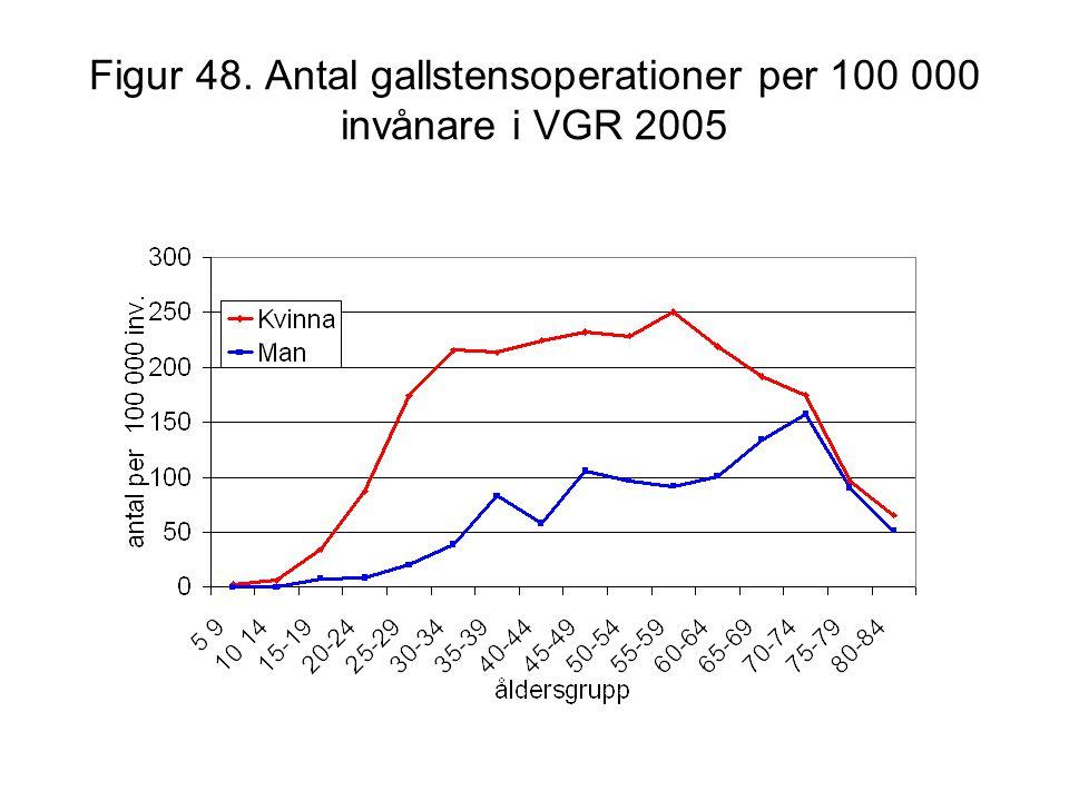 Figur 48. Antal gallstensoperationer per 100 000 invånare i VGR 2005