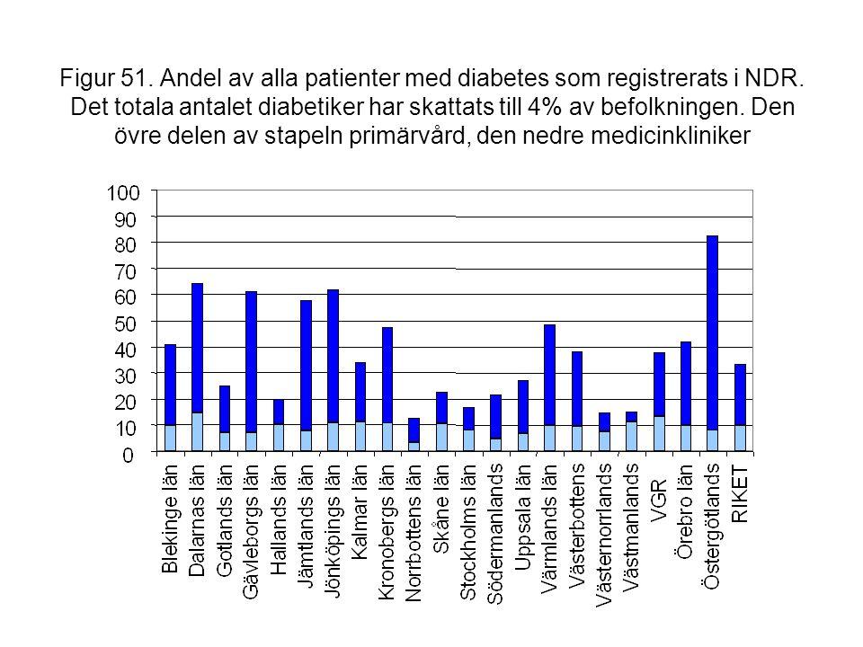 Figur 51. Andel av alla patienter med diabetes som registrerats i NDR. Det totala antalet diabetiker har skattats till 4% av befolkningen. Den övre de