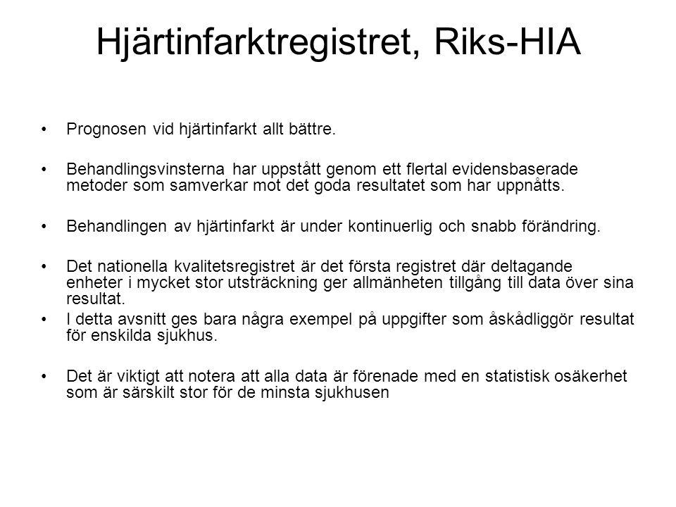 Hjärtinfarktregistret, Riks-HIA Prognosen vid hjärtinfarkt allt bättre. Behandlingsvinsterna har uppstått genom ett flertal evidensbaserade metoder so