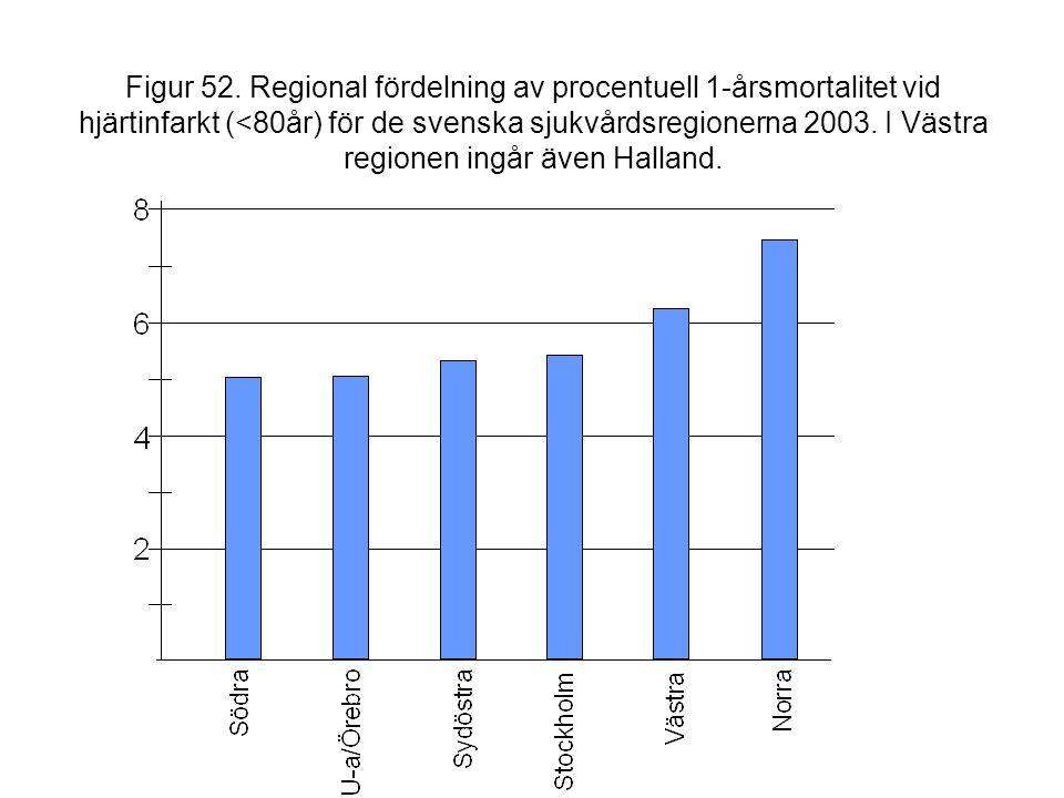 Figur 52. Regional fördelning av procentuell 1-årsmortalitet vid hjärtinfarkt (<80år) för de svenska sjukvårdsregionerna 2003. I Västra regionen ingår