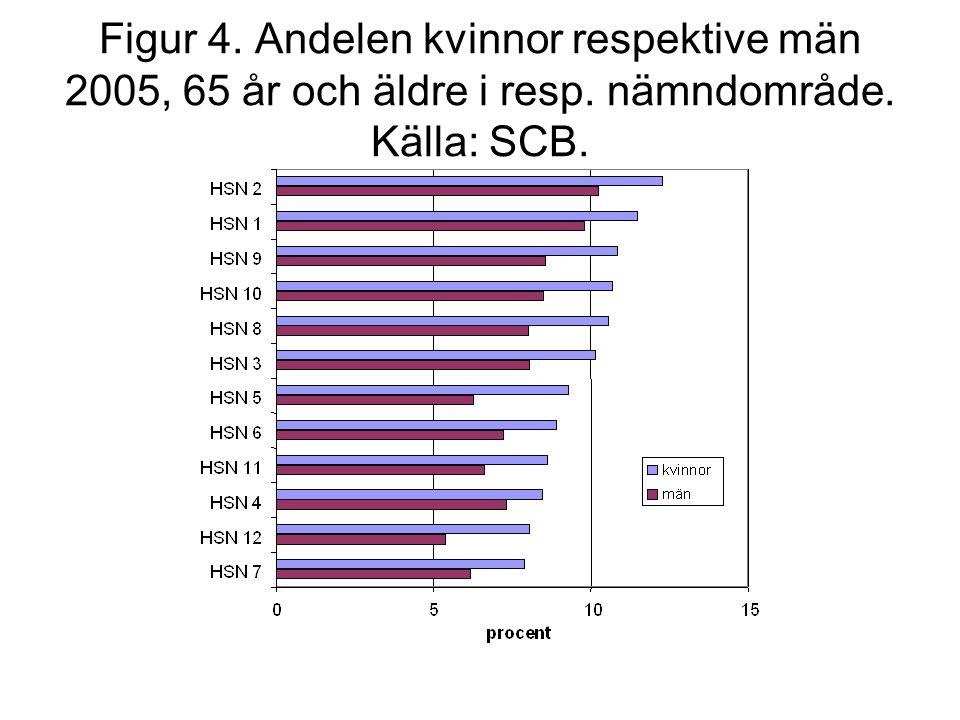 Figur 4. Andelen kvinnor respektive män 2005, 65 år och äldre i resp. nämndområde. Källa: SCB.