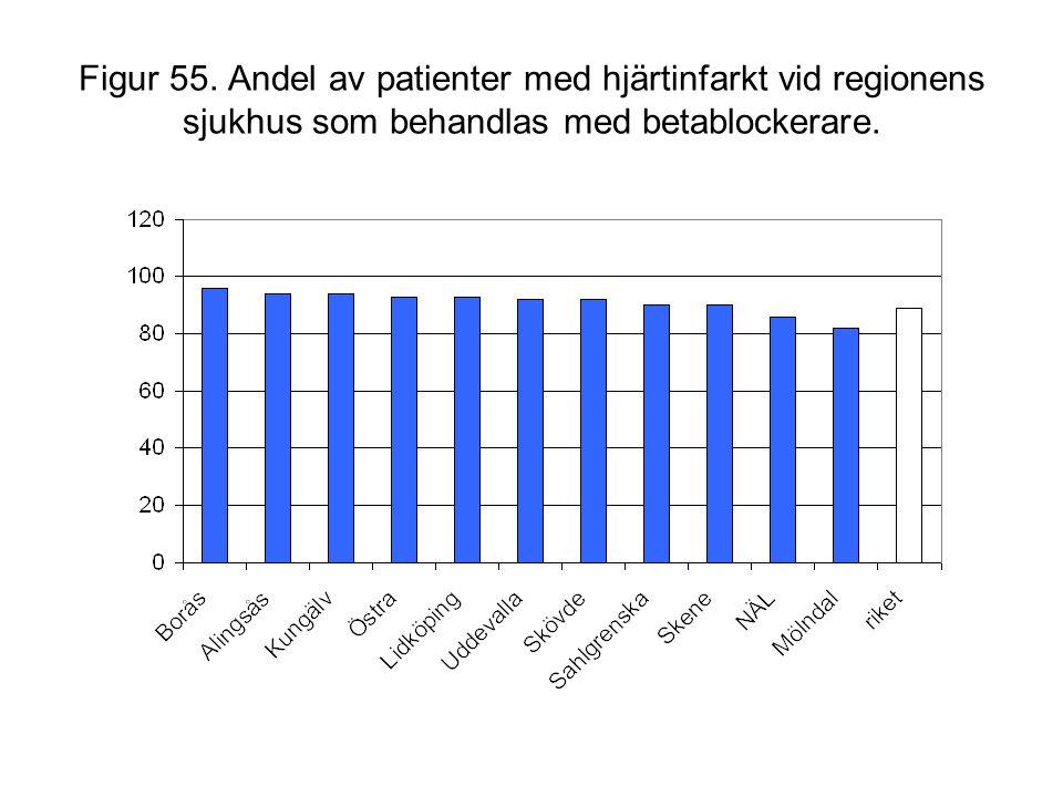 Figur 55. Andel av patienter med hjärtinfarkt vid regionens sjukhus som behandlas med betablockerare.