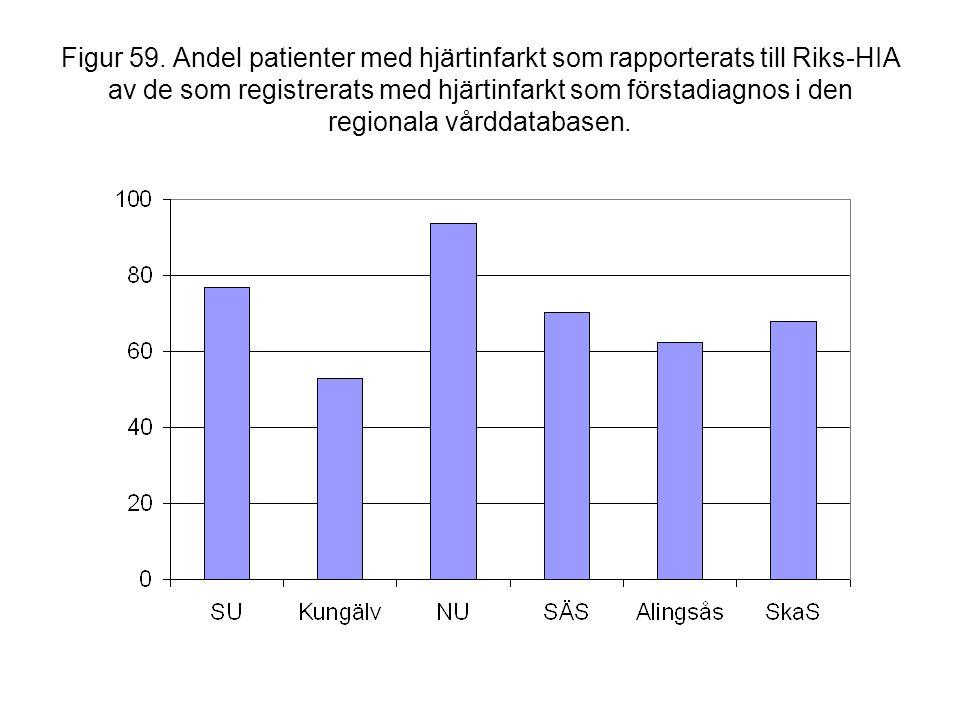 Figur 59. Andel patienter med hjärtinfarkt som rapporterats till Riks-HIA av de som registrerats med hjärtinfarkt som förstadiagnos i den regionala vå