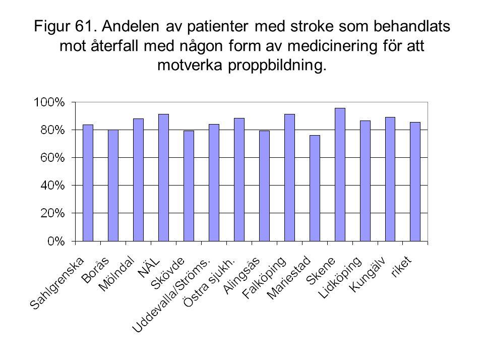 Figur 61. Andelen av patienter med stroke som behandlats mot återfall med någon form av medicinering för att motverka proppbildning.