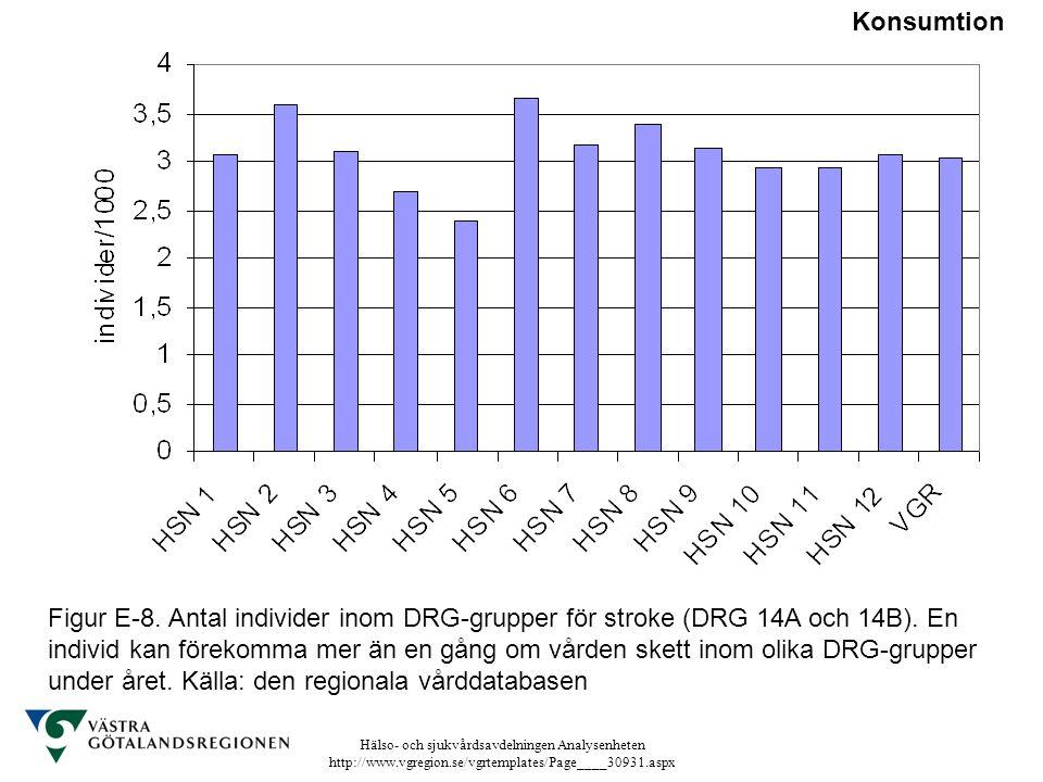 Hälso- och sjukvårdsavdelningen Analysenheten http://www.vgregion.se/vgrtemplates/Page____30931.aspx Figur E-8. Antal individer inom DRG-grupper för s
