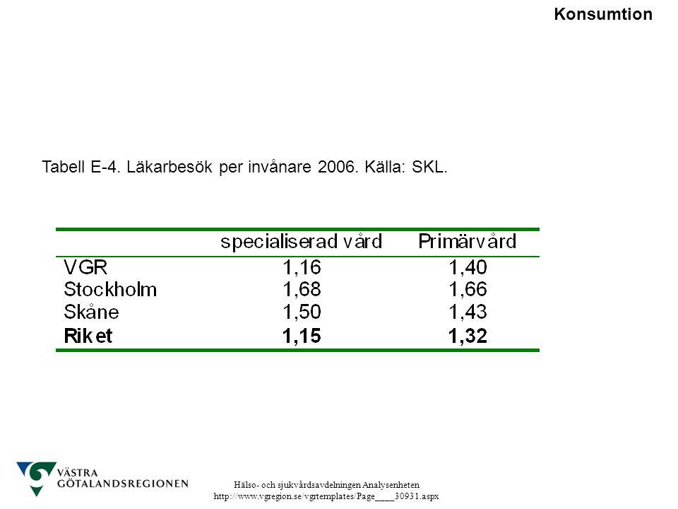 Hälso- och sjukvårdsavdelningen Analysenheten http://www.vgregion.se/vgrtemplates/Page____30931.aspx Tabell E-4. Läkarbesök per invånare 2006. Källa: