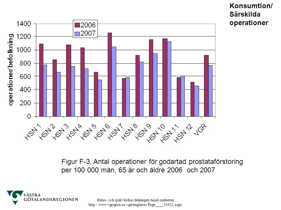 Hälso- och sjukvårdsavdelningen Analysenheten http://www.vgregion.se/vgrtemplates/Page____30931.aspx Figur F-3. Antal operationer för godartad prostat