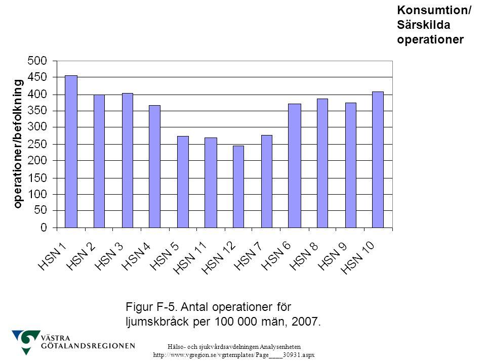 Hälso- och sjukvårdsavdelningen Analysenheten http://www.vgregion.se/vgrtemplates/Page____30931.aspx Figur F-5. Antal operationer för ljumskbråck per