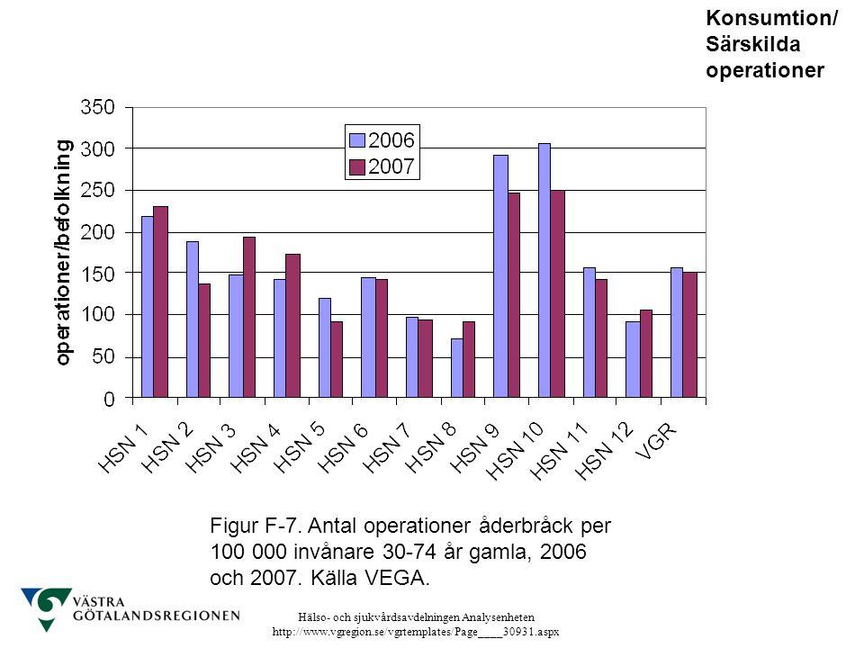 Hälso- och sjukvårdsavdelningen Analysenheten http://www.vgregion.se/vgrtemplates/Page____30931.aspx Figur F-7. Antal operationer åderbråck per 100 00