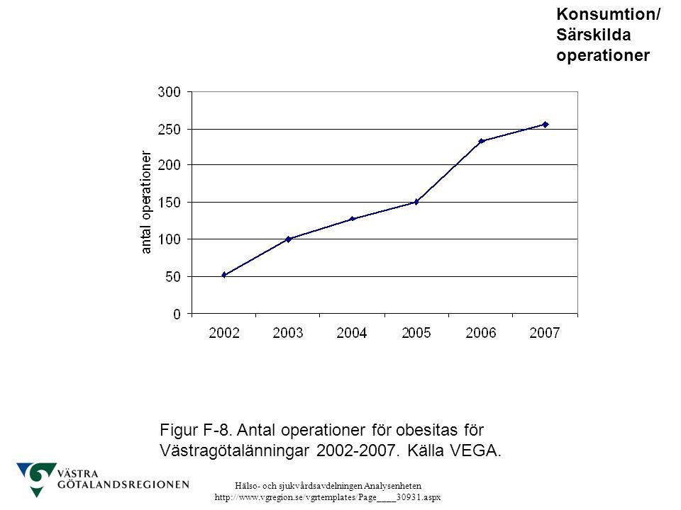 Hälso- och sjukvårdsavdelningen Analysenheten http://www.vgregion.se/vgrtemplates/Page____30931.aspx Figur F-8. Antal operationer för obesitas för Väs