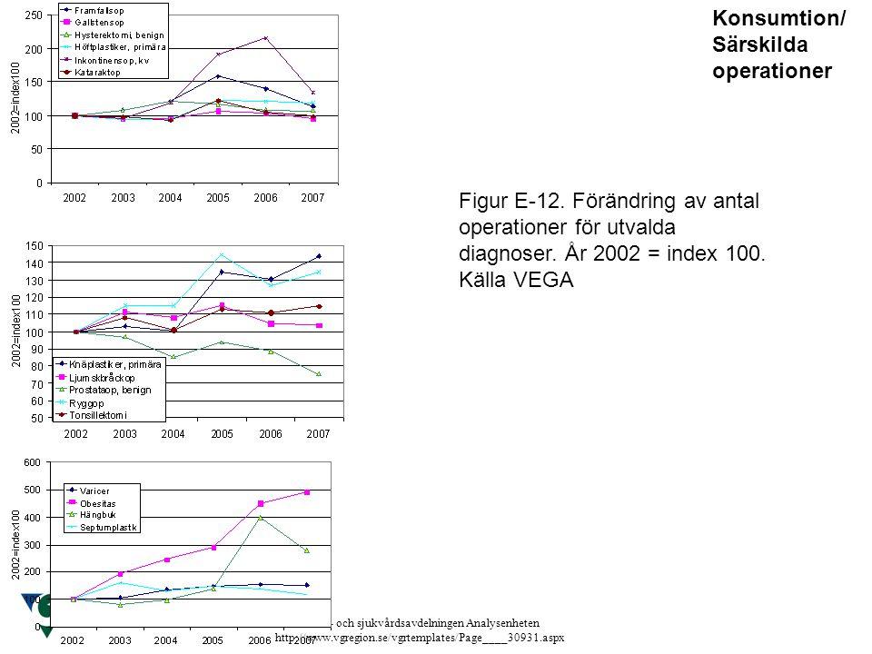 Hälso- och sjukvårdsavdelningen Analysenheten http://www.vgregion.se/vgrtemplates/Page____30931.aspx Figur E-12. Förändring av antal operationer för u
