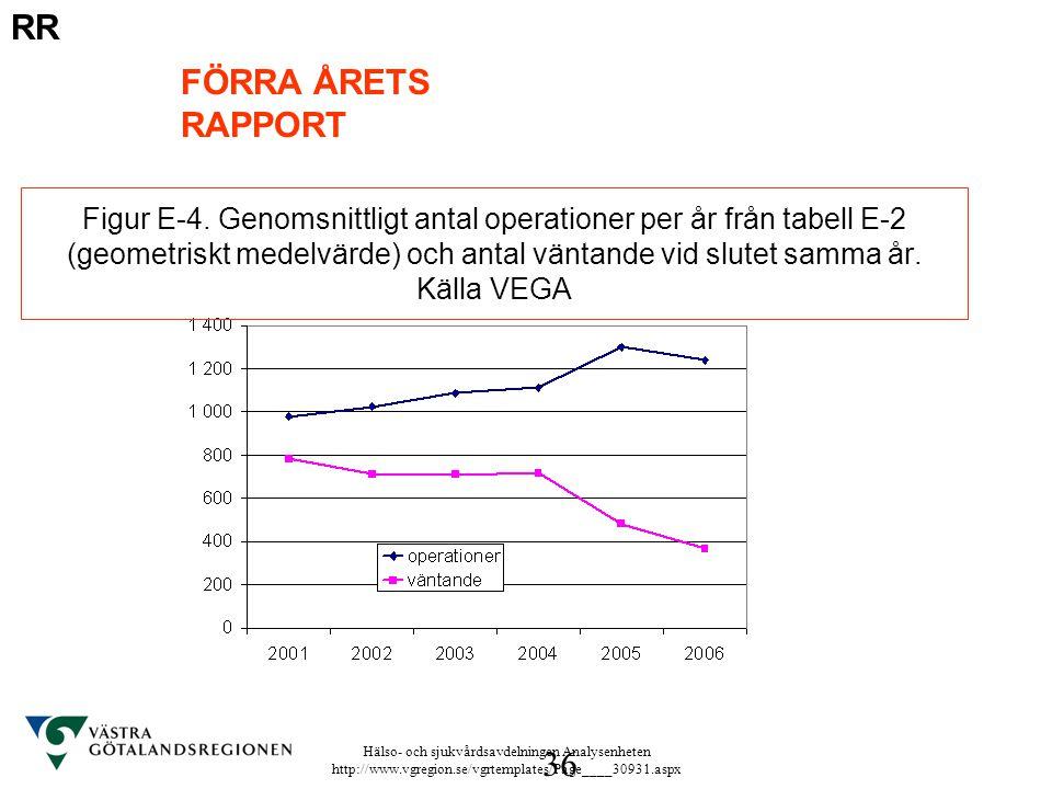 Hälso- och sjukvårdsavdelningen Analysenheten http://www.vgregion.se/vgrtemplates/Page____30931.aspx 36 Figur E-4. Genomsnittligt antal operationer pe