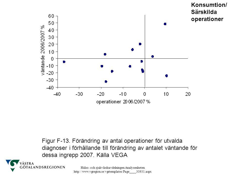 Hälso- och sjukvårdsavdelningen Analysenheten http://www.vgregion.se/vgrtemplates/Page____30931.aspx Figur F-13. Förändring av antal operationer för u