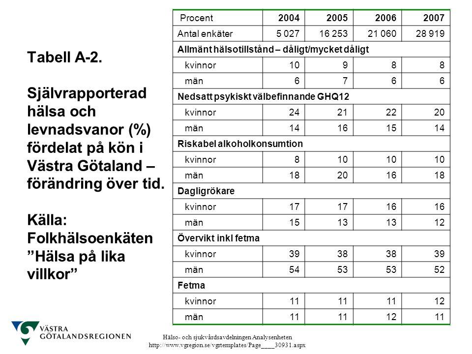 Hälso- och sjukvårdsavdelningen Analysenheten http://www.vgregion.se/vgrtemplates/Page____30931.aspx Tabell A-2. Självrapporterad hälsa och levnadsvan