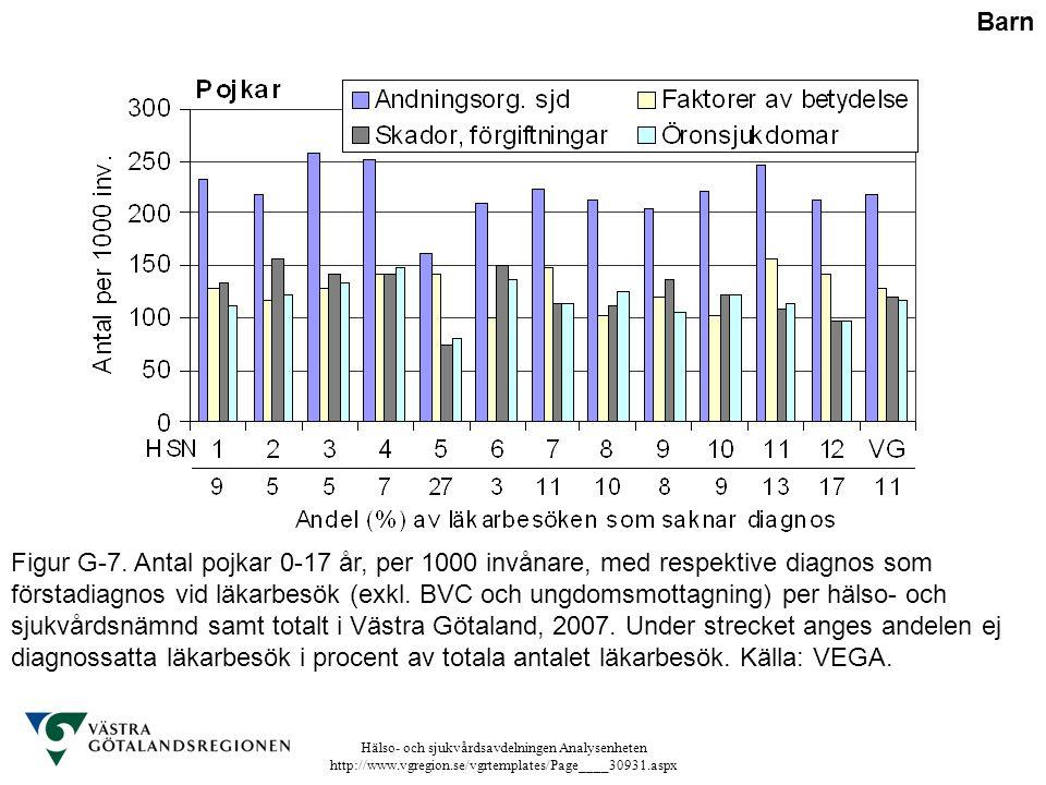 Hälso- och sjukvårdsavdelningen Analysenheten http://www.vgregion.se/vgrtemplates/Page____30931.aspx Figur G-7. Antal pojkar 0-17 år, per 1000 invånar