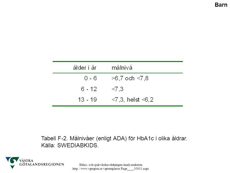 Hälso- och sjukvårdsavdelningen Analysenheten http://www.vgregion.se/vgrtemplates/Page____30931.aspx Tabell F-2. Målnivåer (enligt ADA) för HbA1c i ol