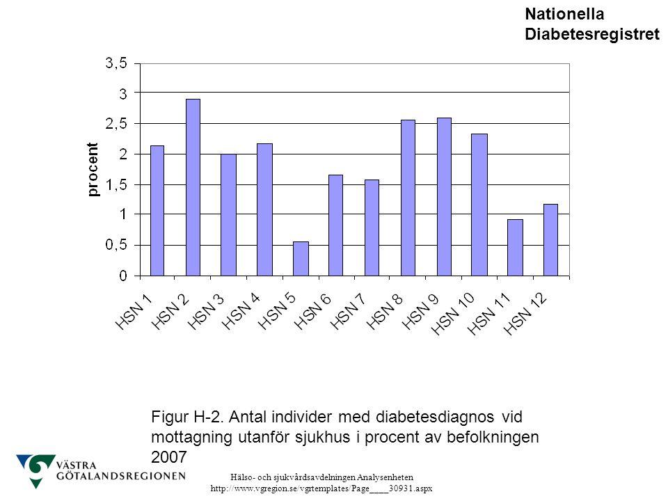 Hälso- och sjukvårdsavdelningen Analysenheten http://www.vgregion.se/vgrtemplates/Page____30931.aspx Figur H-2. Antal individer med diabetesdiagnos vi