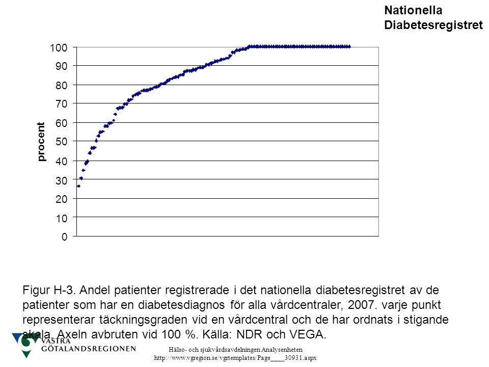 Hälso- och sjukvårdsavdelningen Analysenheten http://www.vgregion.se/vgrtemplates/Page____30931.aspx Figur H-3. Andel patienter registrerade i det nat