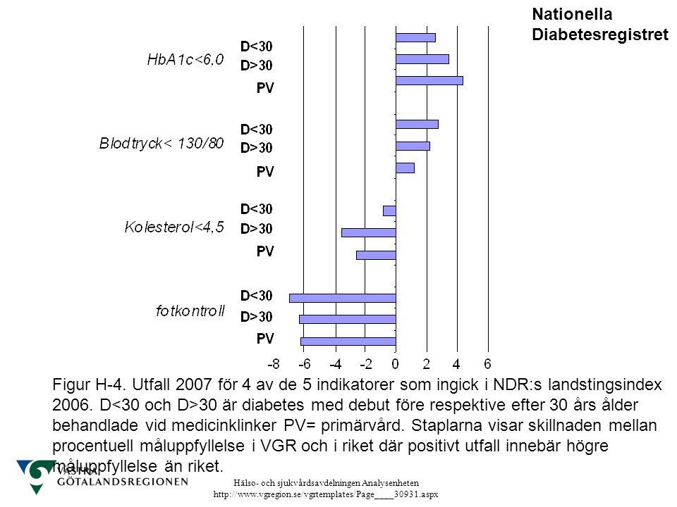 Hälso- och sjukvårdsavdelningen Analysenheten http://www.vgregion.se/vgrtemplates/Page____30931.aspx Figur H-4. Utfall 2007 för 4 av de 5 indikatorer