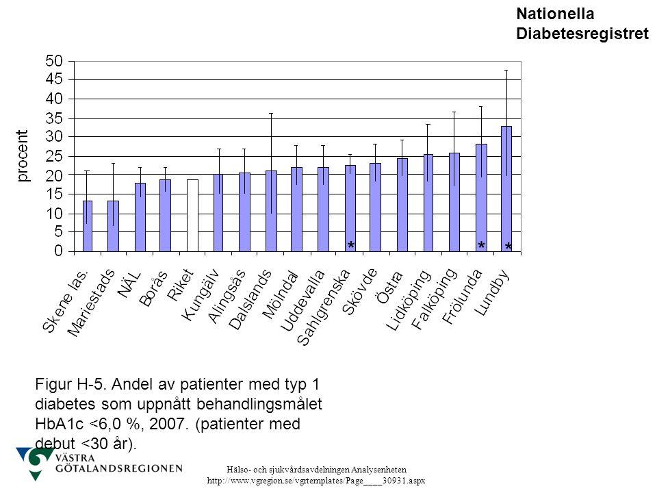 Hälso- och sjukvårdsavdelningen Analysenheten http://www.vgregion.se/vgrtemplates/Page____30931.aspx Figur H-5. Andel av patienter med typ 1 diabetes