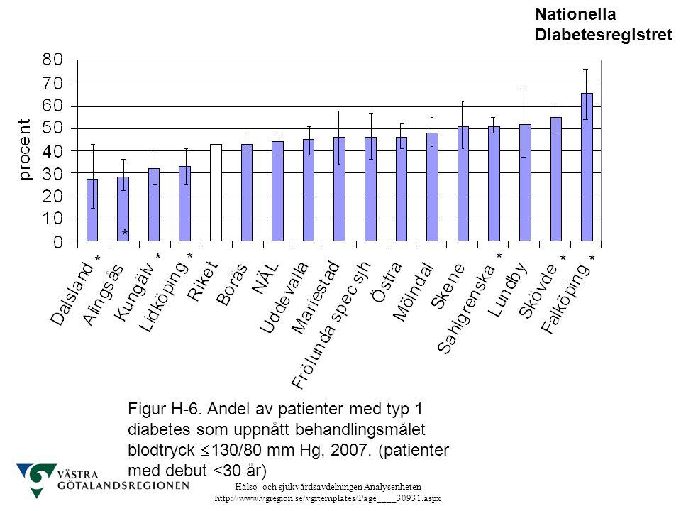 Hälso- och sjukvårdsavdelningen Analysenheten http://www.vgregion.se/vgrtemplates/Page____30931.aspx Figur H-6. Andel av patienter med typ 1 diabetes