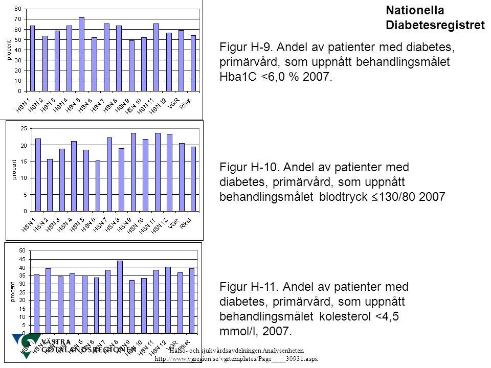Hälso- och sjukvårdsavdelningen Analysenheten http://www.vgregion.se/vgrtemplates/Page____30931.aspx Figur H-9. Andel av patienter med diabetes, primä
