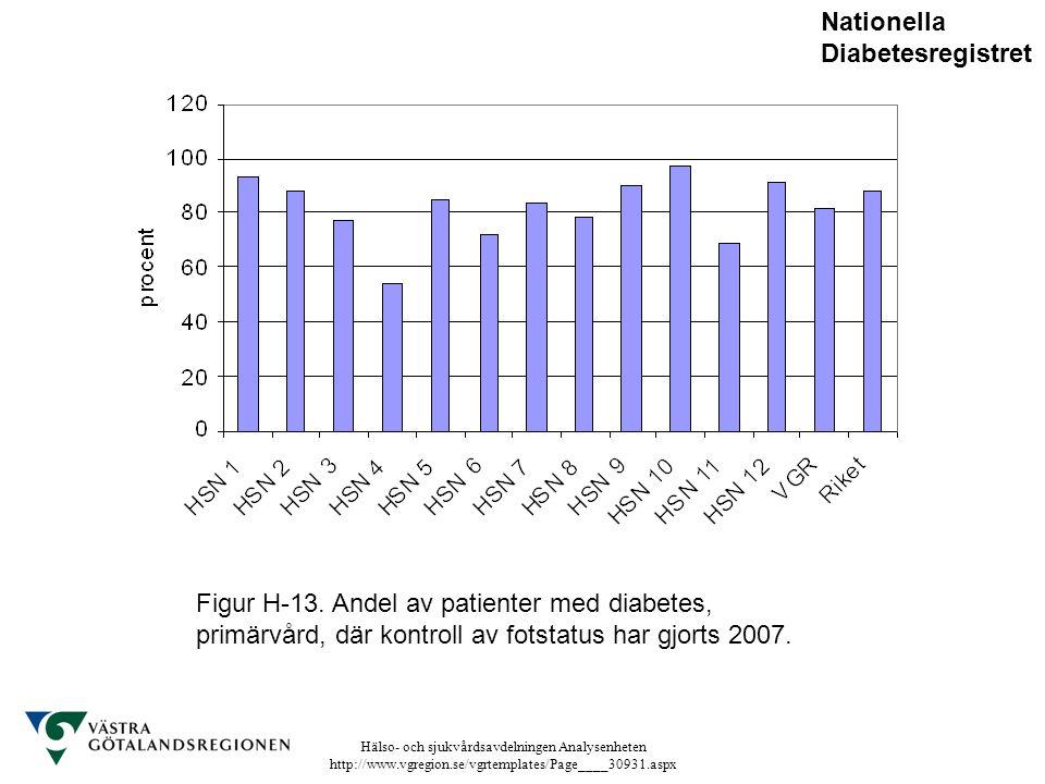 Hälso- och sjukvårdsavdelningen Analysenheten http://www.vgregion.se/vgrtemplates/Page____30931.aspx Figur H-13. Andel av patienter med diabetes, prim