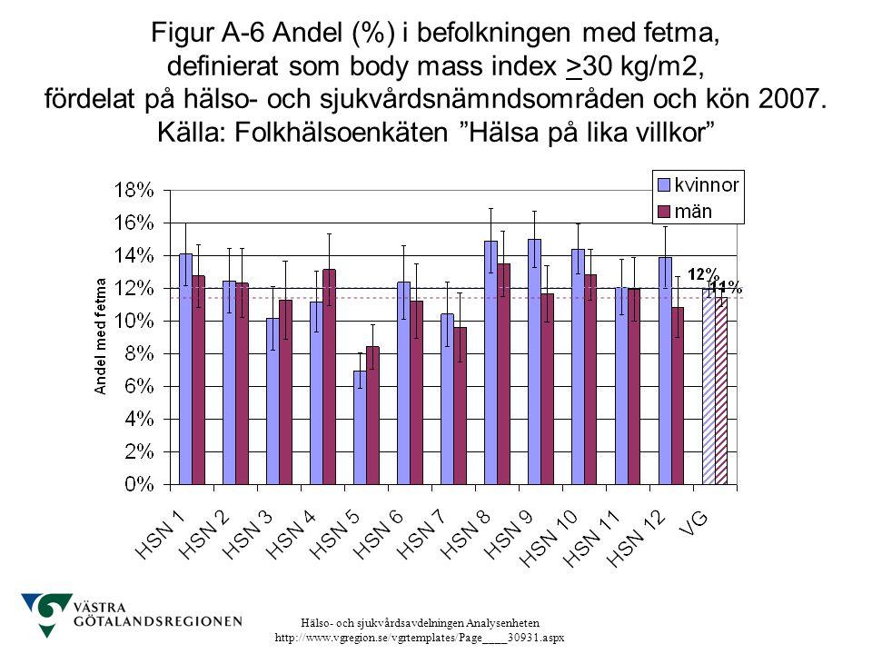 Hälso- och sjukvårdsavdelningen Analysenheten http://www.vgregion.se/vgrtemplates/Page____30931.aspx Figur A-6 Andel (%) i befolkningen med fetma, def