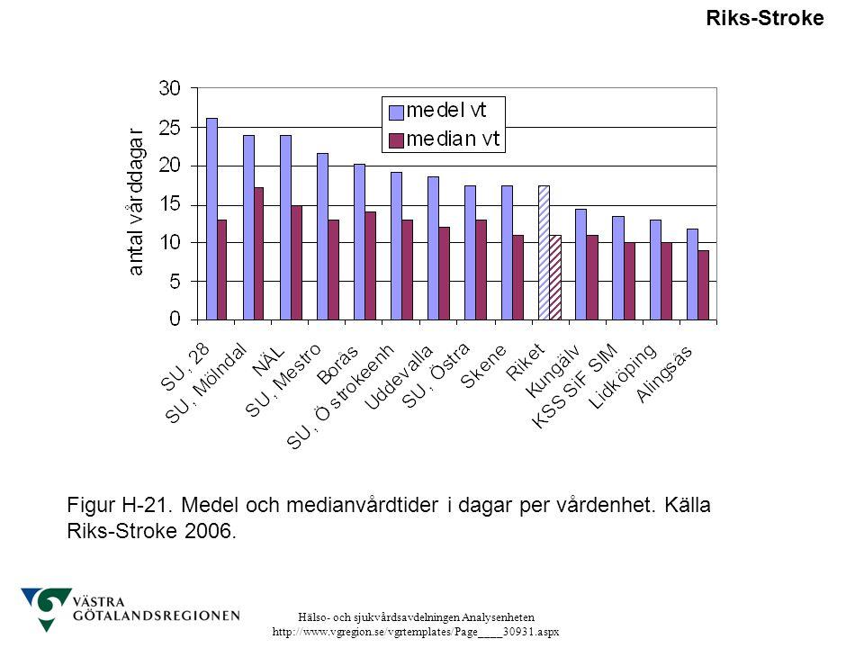 Hälso- och sjukvårdsavdelningen Analysenheten http://www.vgregion.se/vgrtemplates/Page____30931.aspx Riks-Stroke Figur H-21. Medel och medianvårdtider