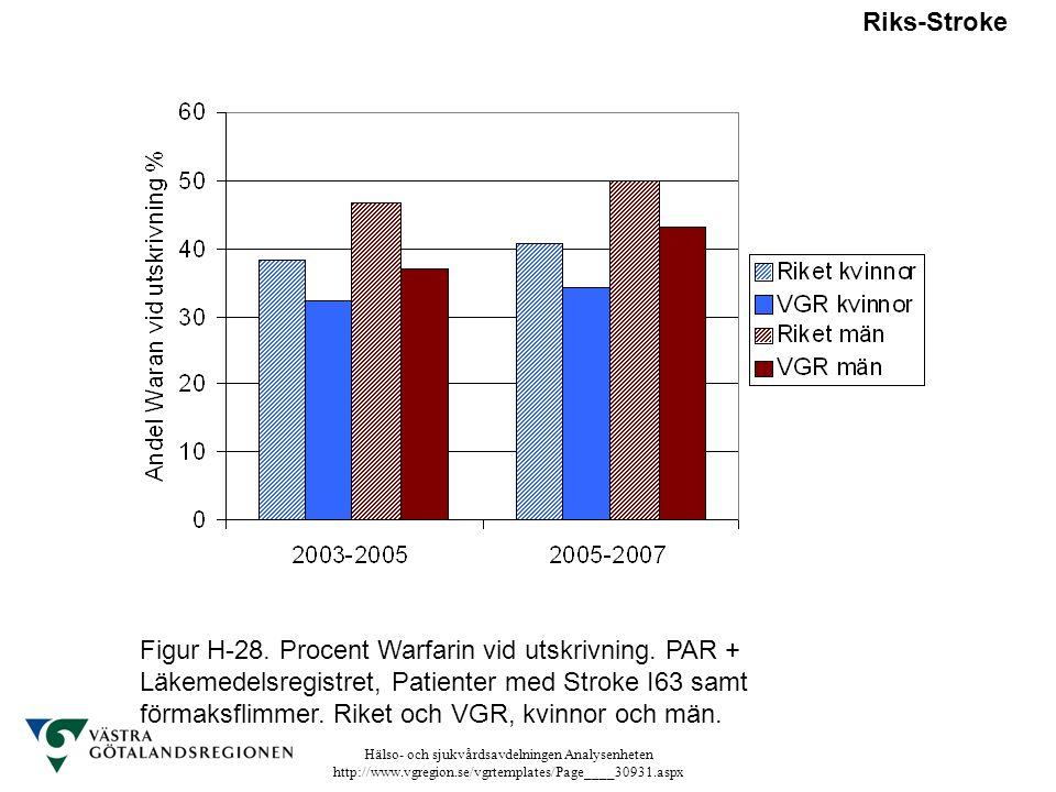 Hälso- och sjukvårdsavdelningen Analysenheten http://www.vgregion.se/vgrtemplates/Page____30931.aspx Riks-Stroke Figur H-28. Procent Warfarin vid utsk