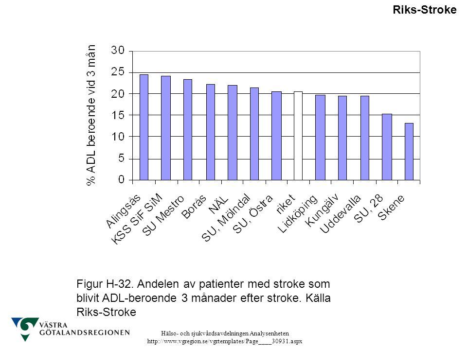 Hälso- och sjukvårdsavdelningen Analysenheten http://www.vgregion.se/vgrtemplates/Page____30931.aspx Riks-Stroke Figur H-32. Andelen av patienter med