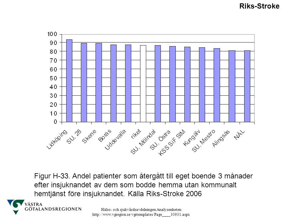 Hälso- och sjukvårdsavdelningen Analysenheten http://www.vgregion.se/vgrtemplates/Page____30931.aspx Riks-Stroke Figur H-33. Andel patienter som återg