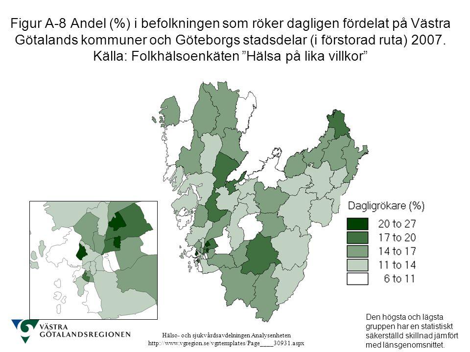 Hälso- och sjukvårdsavdelningen Analysenheten http://www.vgregion.se/vgrtemplates/Page____30931.aspx Figur A-8 Andel (%) i befolkningen som röker dagl
