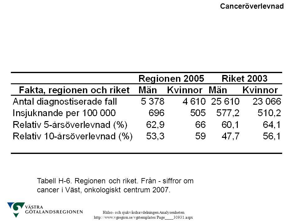 Hälso- och sjukvårdsavdelningen Analysenheten http://www.vgregion.se/vgrtemplates/Page____30931.aspx Canceröverlevnad Tabell H-6. Regionen och riket.