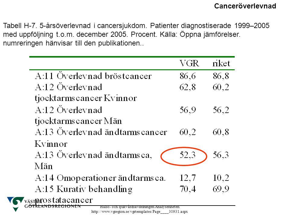 Hälso- och sjukvårdsavdelningen Analysenheten http://www.vgregion.se/vgrtemplates/Page____30931.aspx Tabell H-7. 5-årsöverlevnad i cancersjukdom. Pati