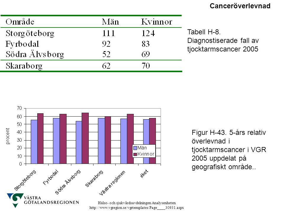 Hälso- och sjukvårdsavdelningen Analysenheten http://www.vgregion.se/vgrtemplates/Page____30931.aspx Tabell H-8. Diagnostiserade fall av tjocktarmscan