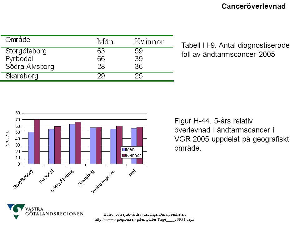 Hälso- och sjukvårdsavdelningen Analysenheten http://www.vgregion.se/vgrtemplates/Page____30931.aspx Tabell H-9. Antal diagnostiserade fall av ändtarm