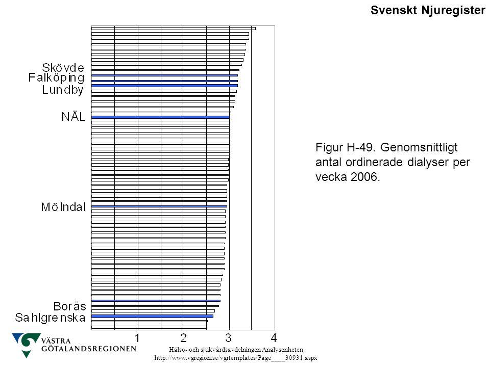 Hälso- och sjukvårdsavdelningen Analysenheten http://www.vgregion.se/vgrtemplates/Page____30931.aspx Figur H-49. Genomsnittligt antal ordinerade dialy