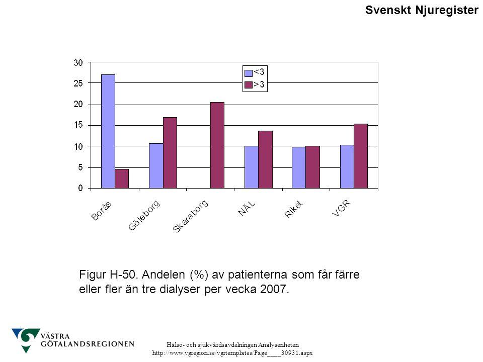 Hälso- och sjukvårdsavdelningen Analysenheten http://www.vgregion.se/vgrtemplates/Page____30931.aspx Figur H-50. Andelen (%) av patienterna som får fä