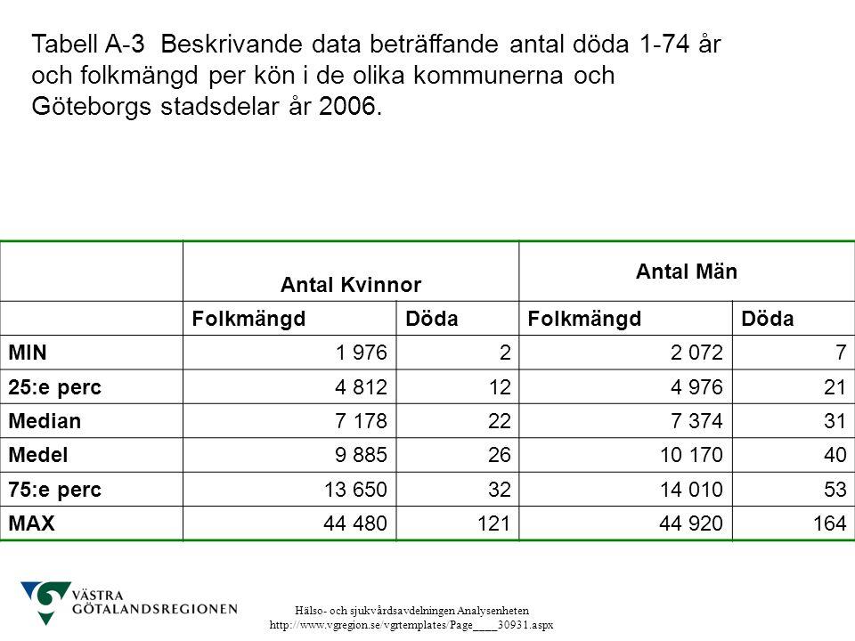Hälso- och sjukvårdsavdelningen Analysenheten http://www.vgregion.se/vgrtemplates/Page____30931.aspx Tabell A-3 Beskrivande data beträffande antal död