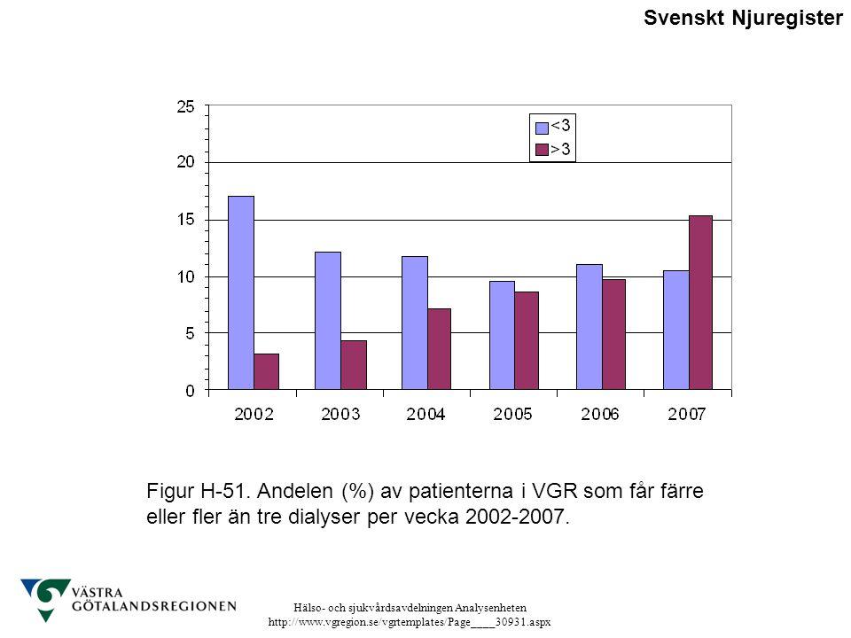 Hälso- och sjukvårdsavdelningen Analysenheten http://www.vgregion.se/vgrtemplates/Page____30931.aspx Figur H-51. Andelen (%) av patienterna i VGR som