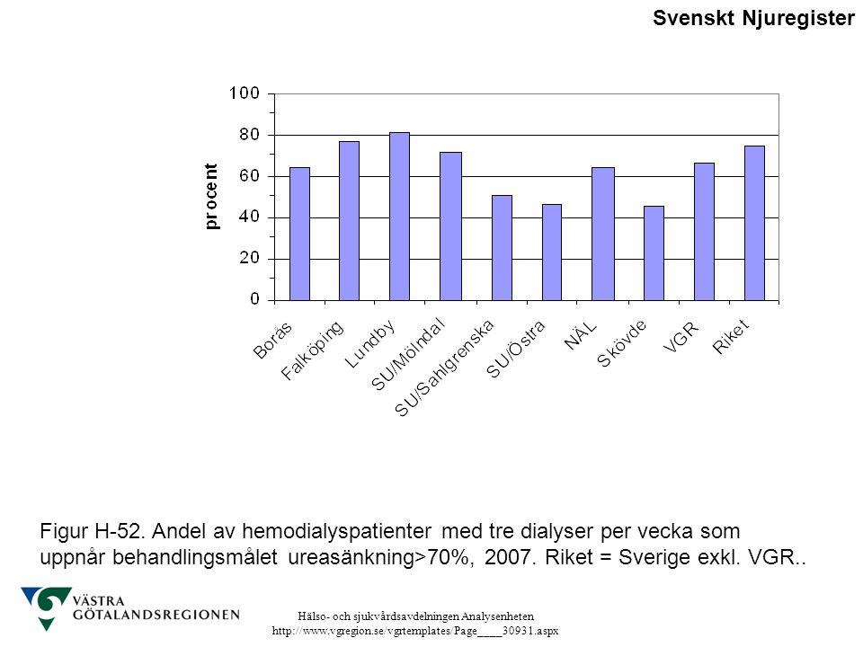 Hälso- och sjukvårdsavdelningen Analysenheten http://www.vgregion.se/vgrtemplates/Page____30931.aspx Figur H-52. Andel av hemodialyspatienter med tre