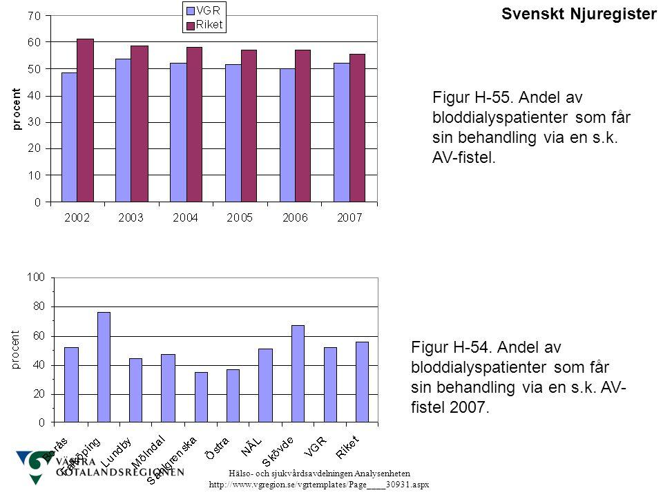 Hälso- och sjukvårdsavdelningen Analysenheten http://www.vgregion.se/vgrtemplates/Page____30931.aspx Figur H-54. Andel av bloddialyspatienter som får