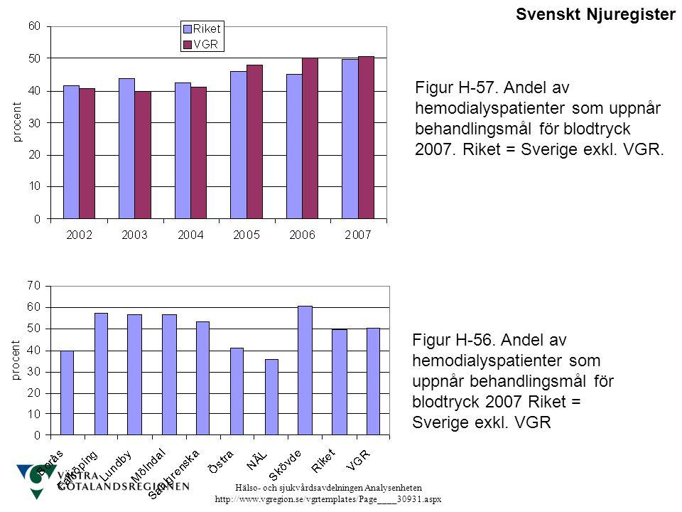 Hälso- och sjukvårdsavdelningen Analysenheten http://www.vgregion.se/vgrtemplates/Page____30931.aspx Figur H-56. Andel av hemodialyspatienter som uppn