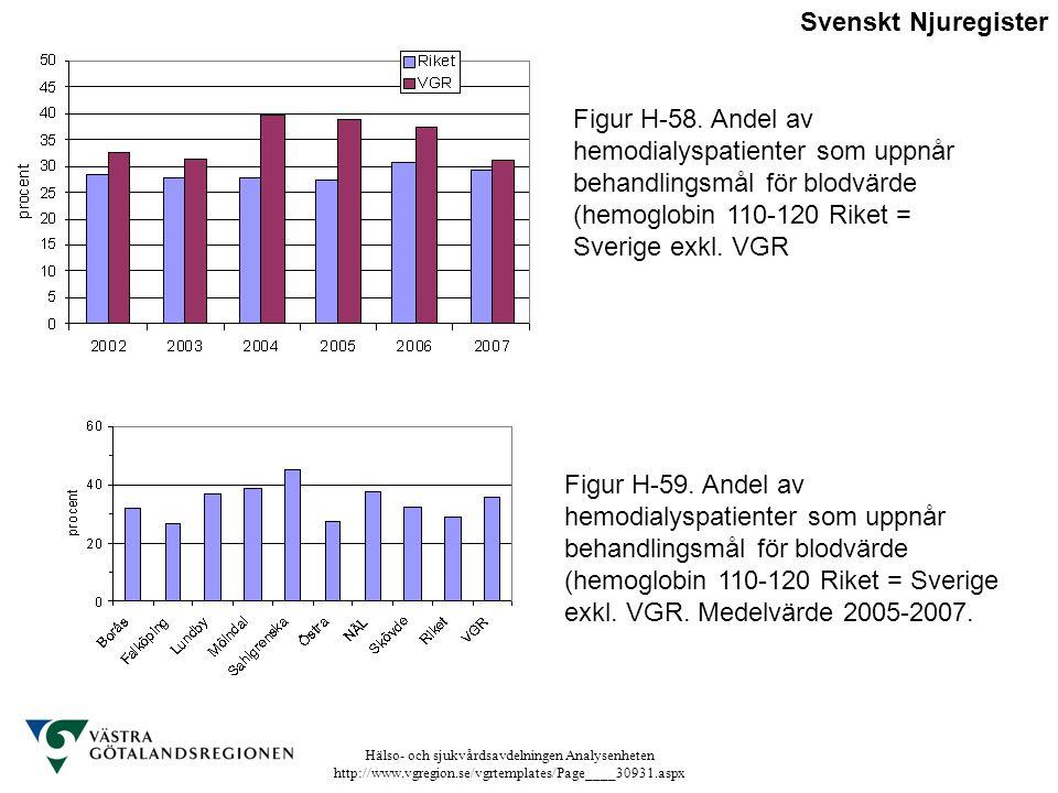 Hälso- och sjukvårdsavdelningen Analysenheten http://www.vgregion.se/vgrtemplates/Page____30931.aspx Figur H-58. Andel av hemodialyspatienter som uppn