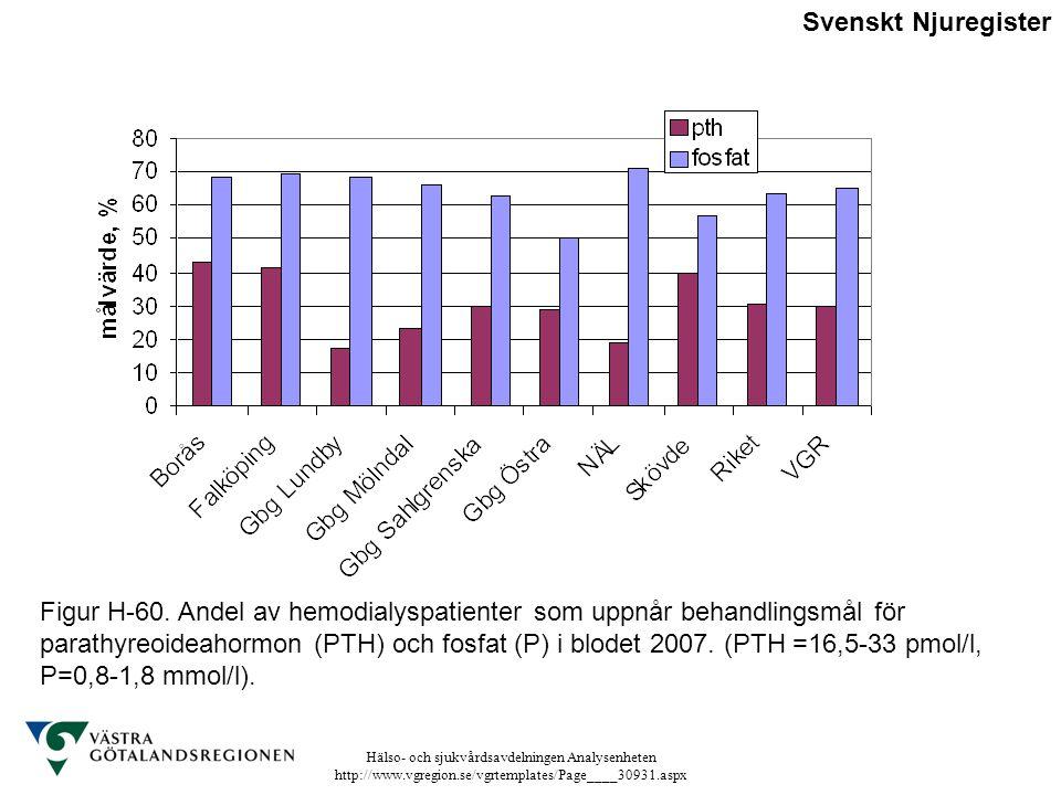 Hälso- och sjukvårdsavdelningen Analysenheten http://www.vgregion.se/vgrtemplates/Page____30931.aspx Figur H-60. Andel av hemodialyspatienter som uppn