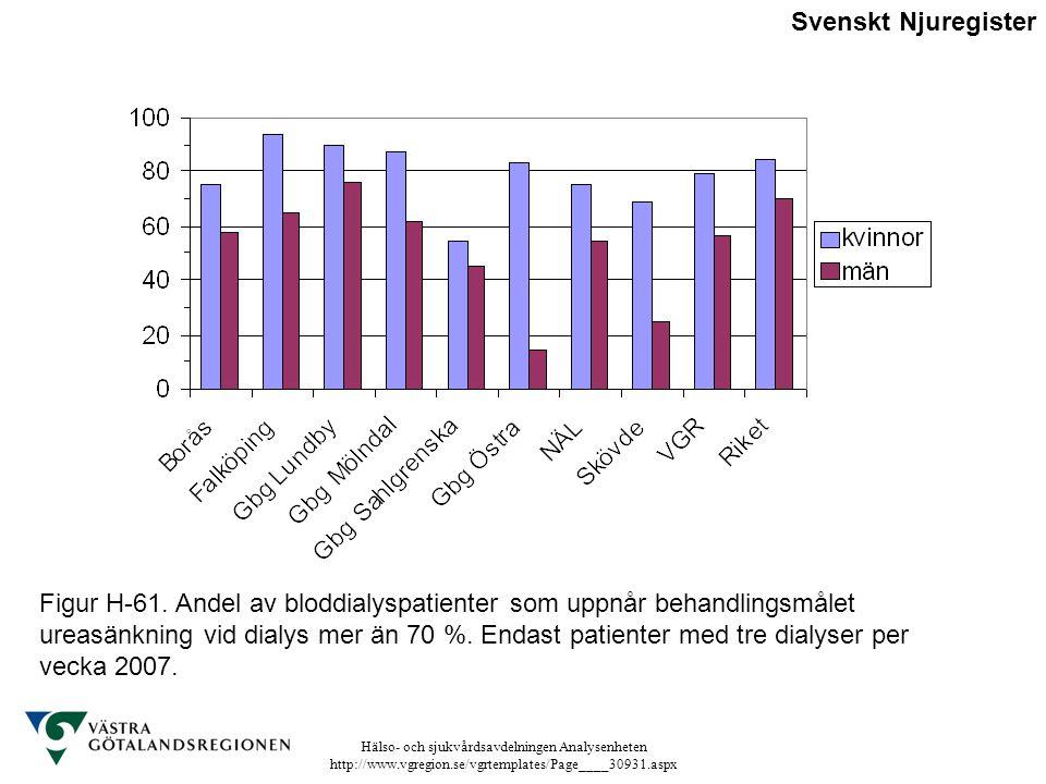 Hälso- och sjukvårdsavdelningen Analysenheten http://www.vgregion.se/vgrtemplates/Page____30931.aspx Figur H-61. Andel av bloddialyspatienter som uppn